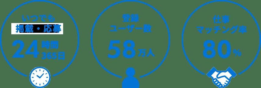 いつでも検索掲載、登録ユーザー58万人、仕事マッチング率80%